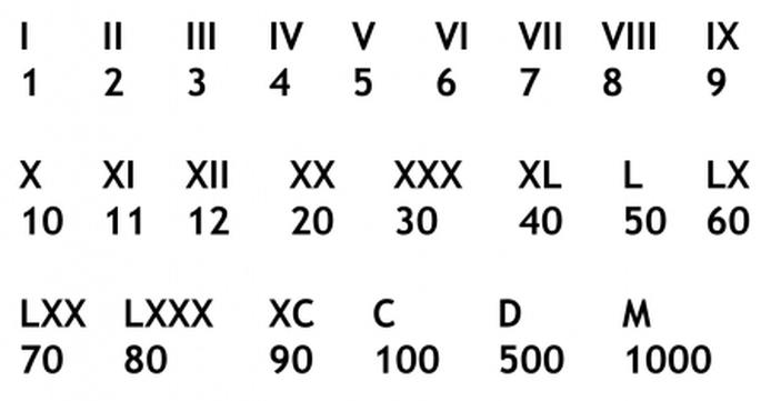 chiffres romains un à mille