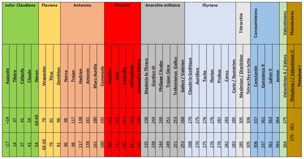 chronologie empereurs romains antiquité image